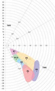 ullman-sails-racing-spinnakers